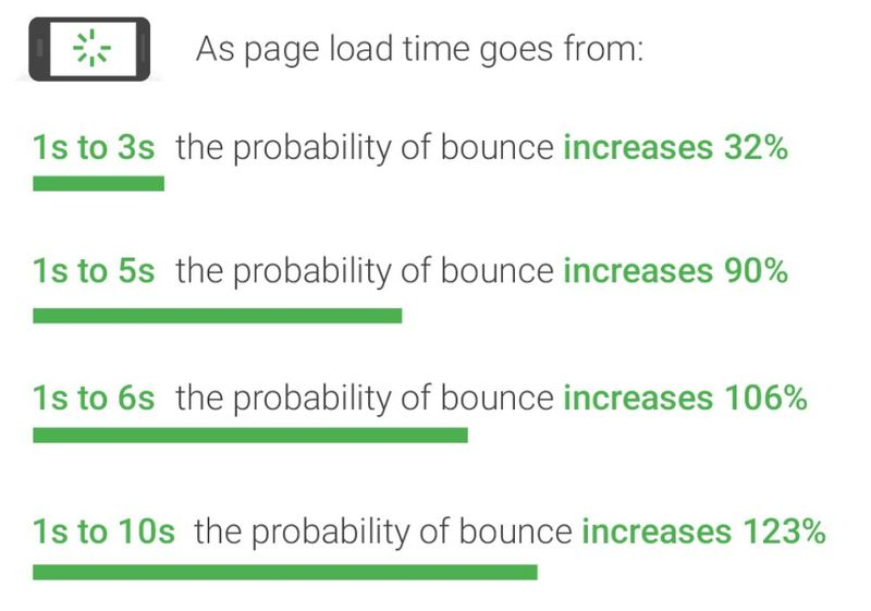 Etude Google temps de chargement des sites web